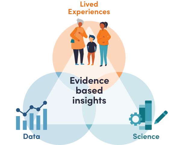 SIA Illustration Evidence based insights